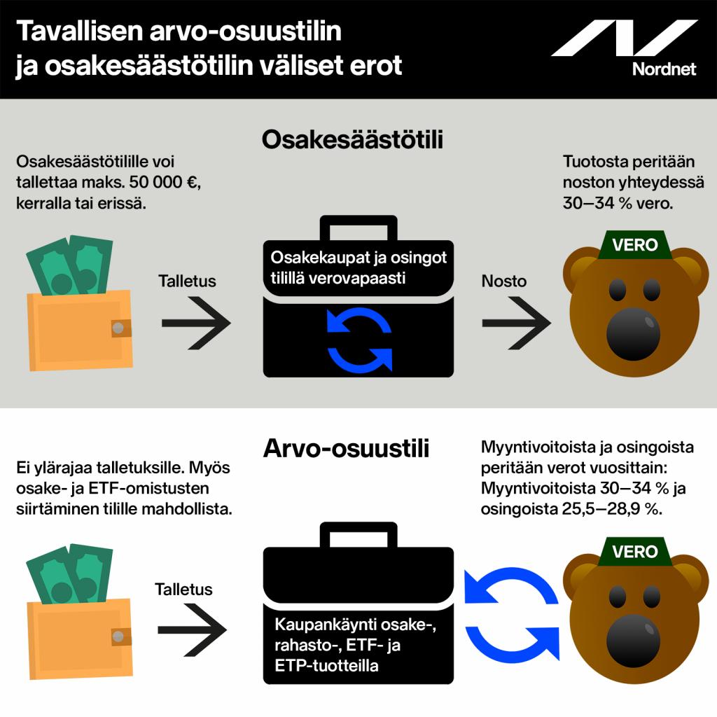 Osakesäästötilin ja arvo-osuustilin erot