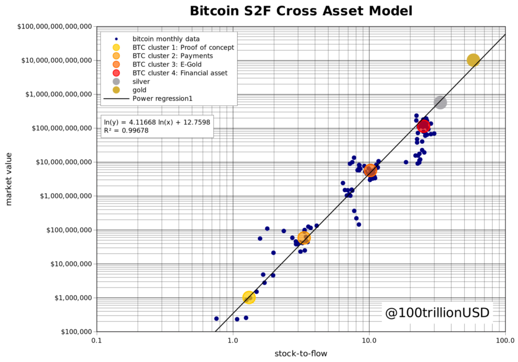 Bitcoin Cross Asset Model