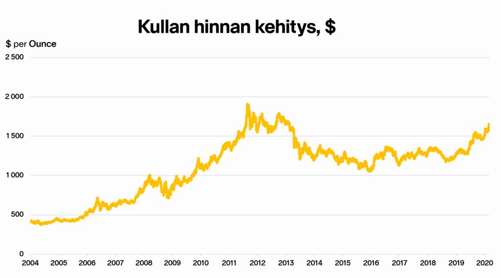 Kullan hinnan kehitys