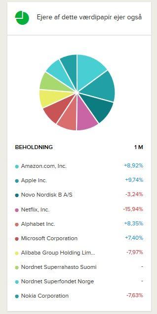 Se, hvad de investorer, der ejer Facebook-aktier, ellers har i porteføljerne her.